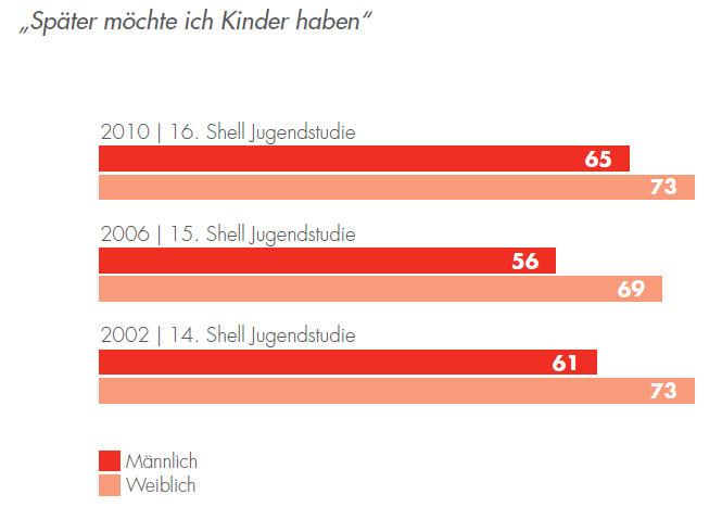 Kinderwunsch_Shell_2010