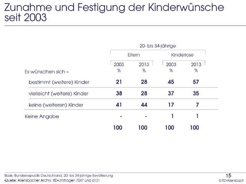 Kinderwünsche_2003-2013