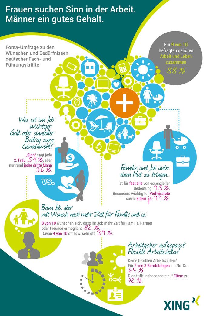 XING_Infografik_ForsaStudie_ArbeitLeben_versionHERZ_140827__RGB_72dpi