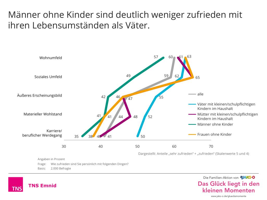 Grafikreport_JAKO-O_Gluecksumfrage_Folie08