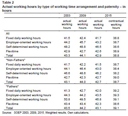 Arbeitszeiten_und_Vaterschaft