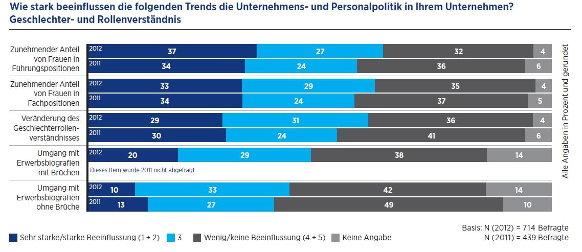 HR-Report_Geschlechter-und Rollenverständnis