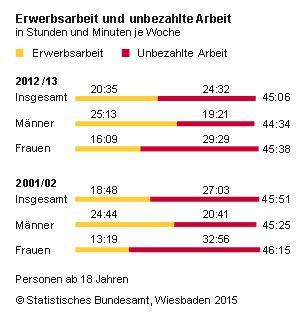 Arbeitszeit von Frauen_ ein Drittel Erwerbsarbeit, zwei Drittel unbezahlte Arbeit